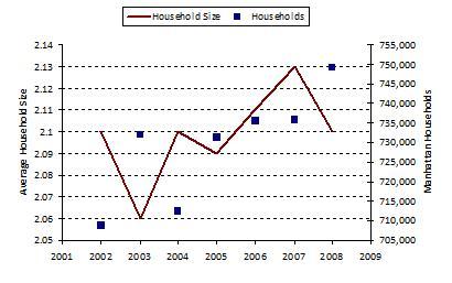 Manhattan Households / Household Sizes