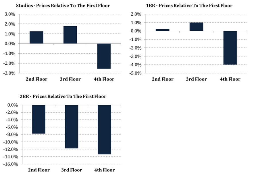 Price relative to floor