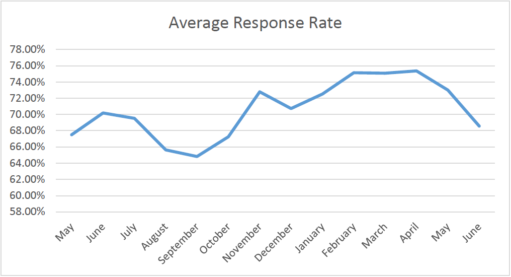 average-response-rates