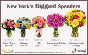 nyc-flowers-biggest-spenders