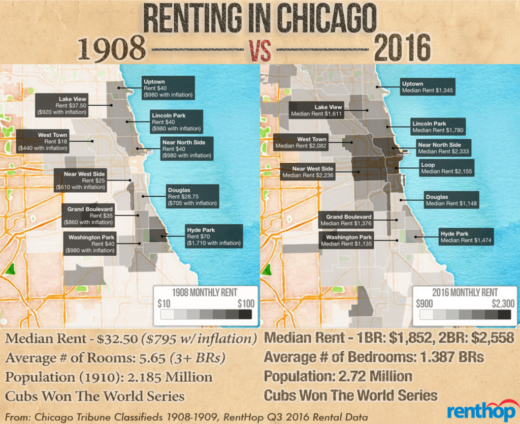 1908-2016-rent-graphic-high2
