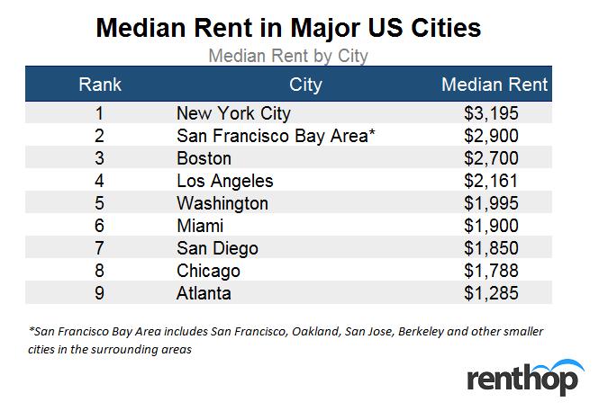 Median Rent in Major US Cities