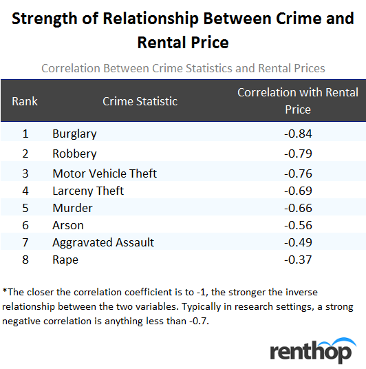 Relationship Between Crime and Rental Price