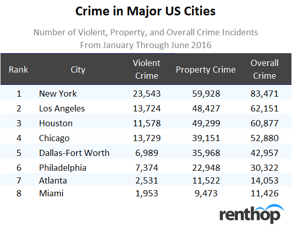 Crime in Major US Cities