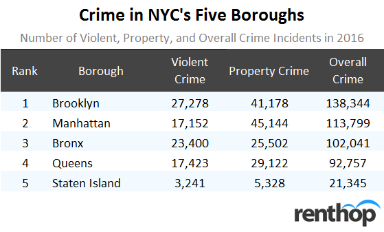 Crime in NYC's Five Boroughs