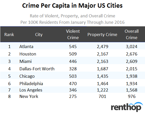 Crime per Capita in Major US Cities