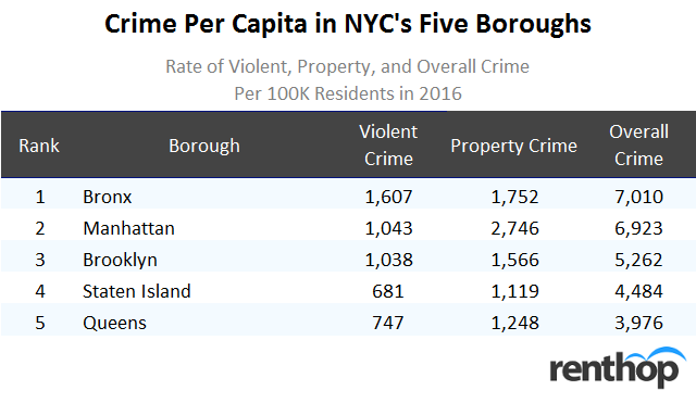 Crime per Capita in NYC's Five Boroughs