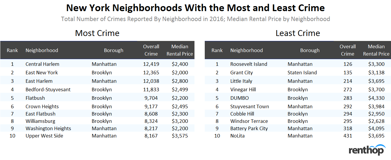 New York Neighborhoods with the Most and Least Crime