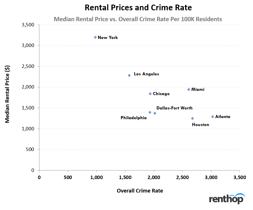 Rental Prices and Crime Rate by City