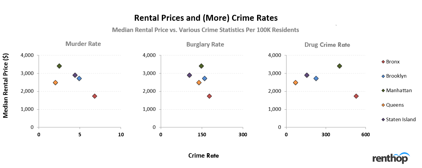 Rental Prices and Crime Rates in NYC (More)