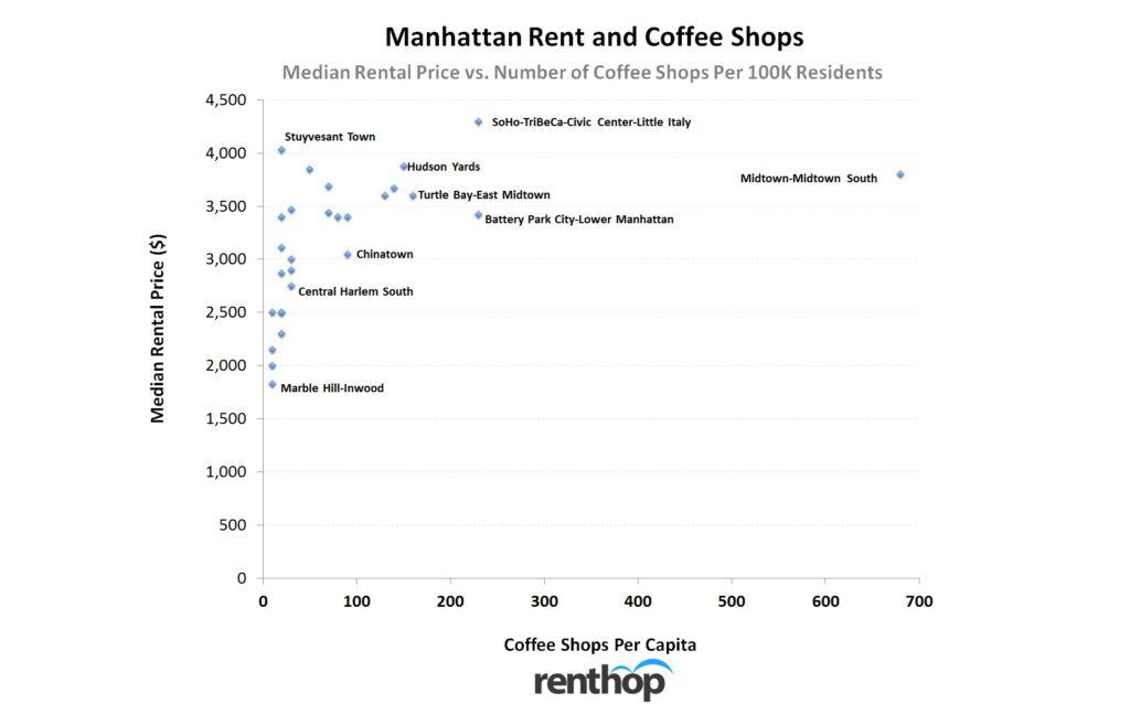 medianrentandcoffeeshops