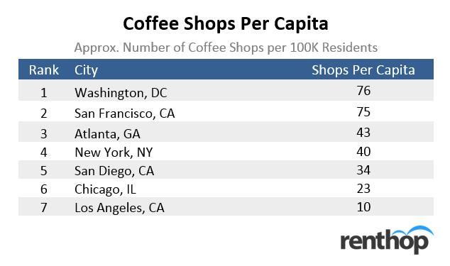 coffeeshopspercapita