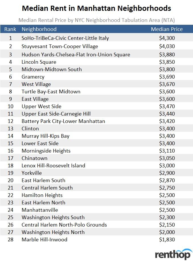 medianrentinmanhattanneighborhoods