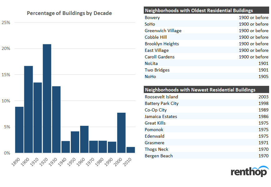 NYC Buildings by Decade
