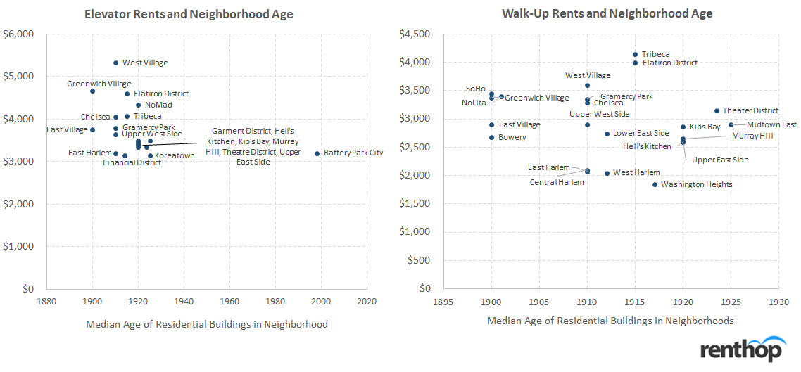 NYC Rent and Neighborhood Age