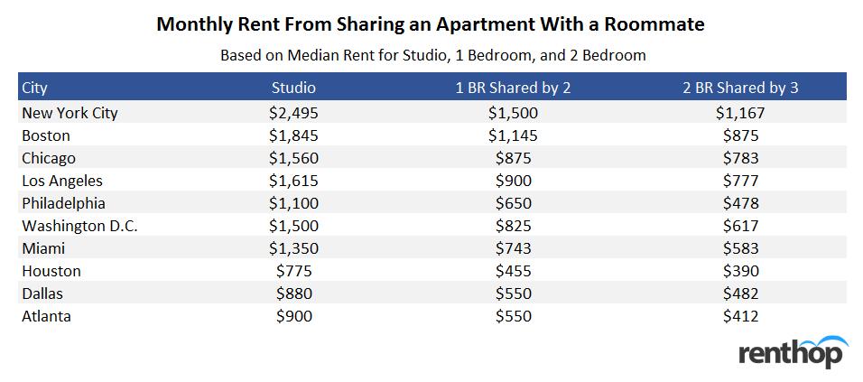 9 Ways To Save Money On Rent Renthop