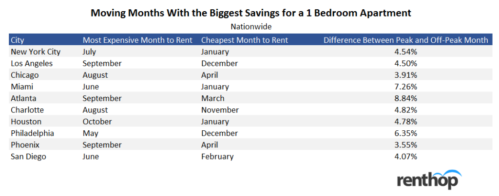 9 Ways to Save Money on Rent | RentHop