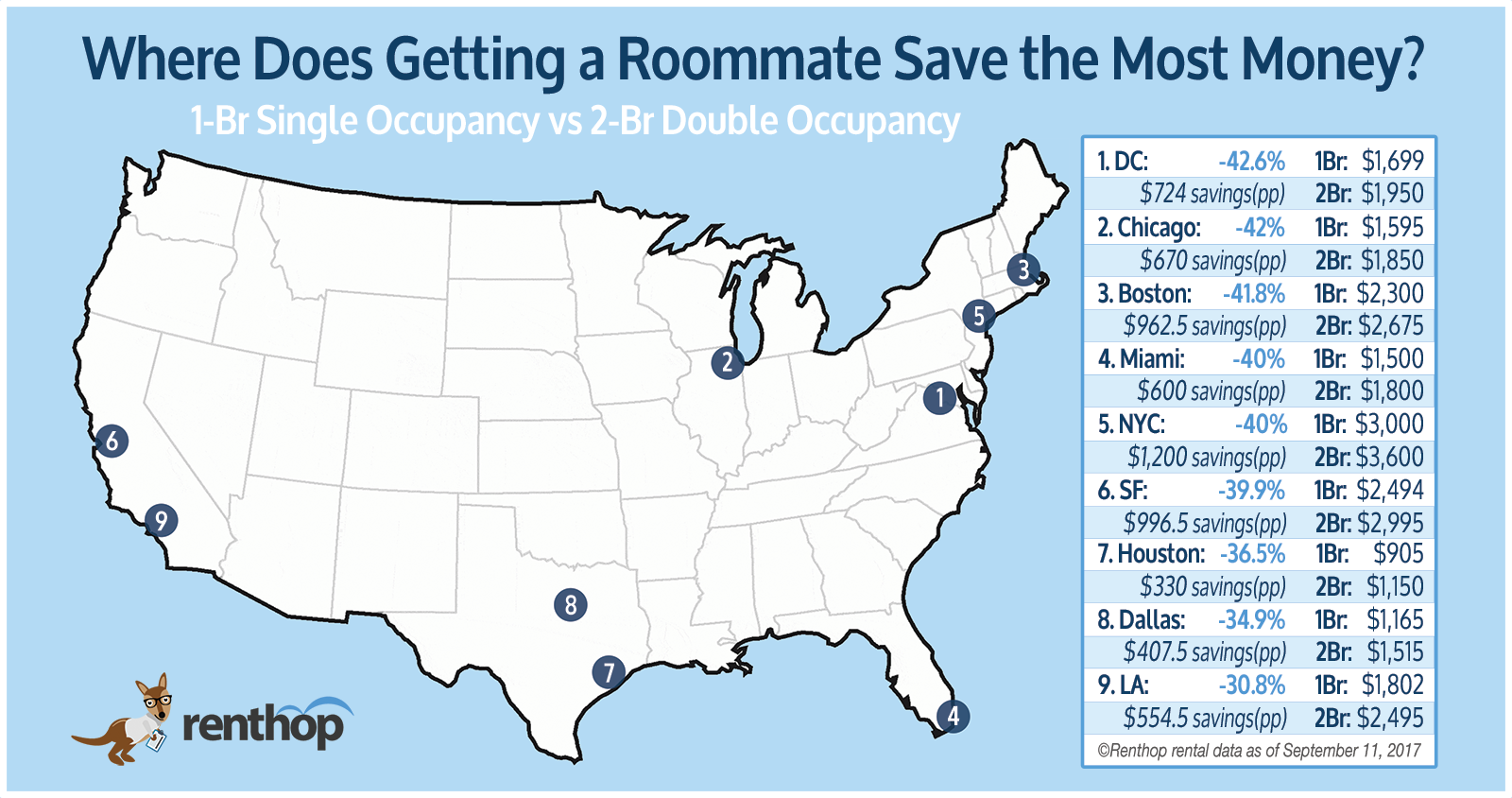 ee6f5c6318002 The Map Below shows roommate savings in each city – Scroll Down for a table  of savings by neighborhood