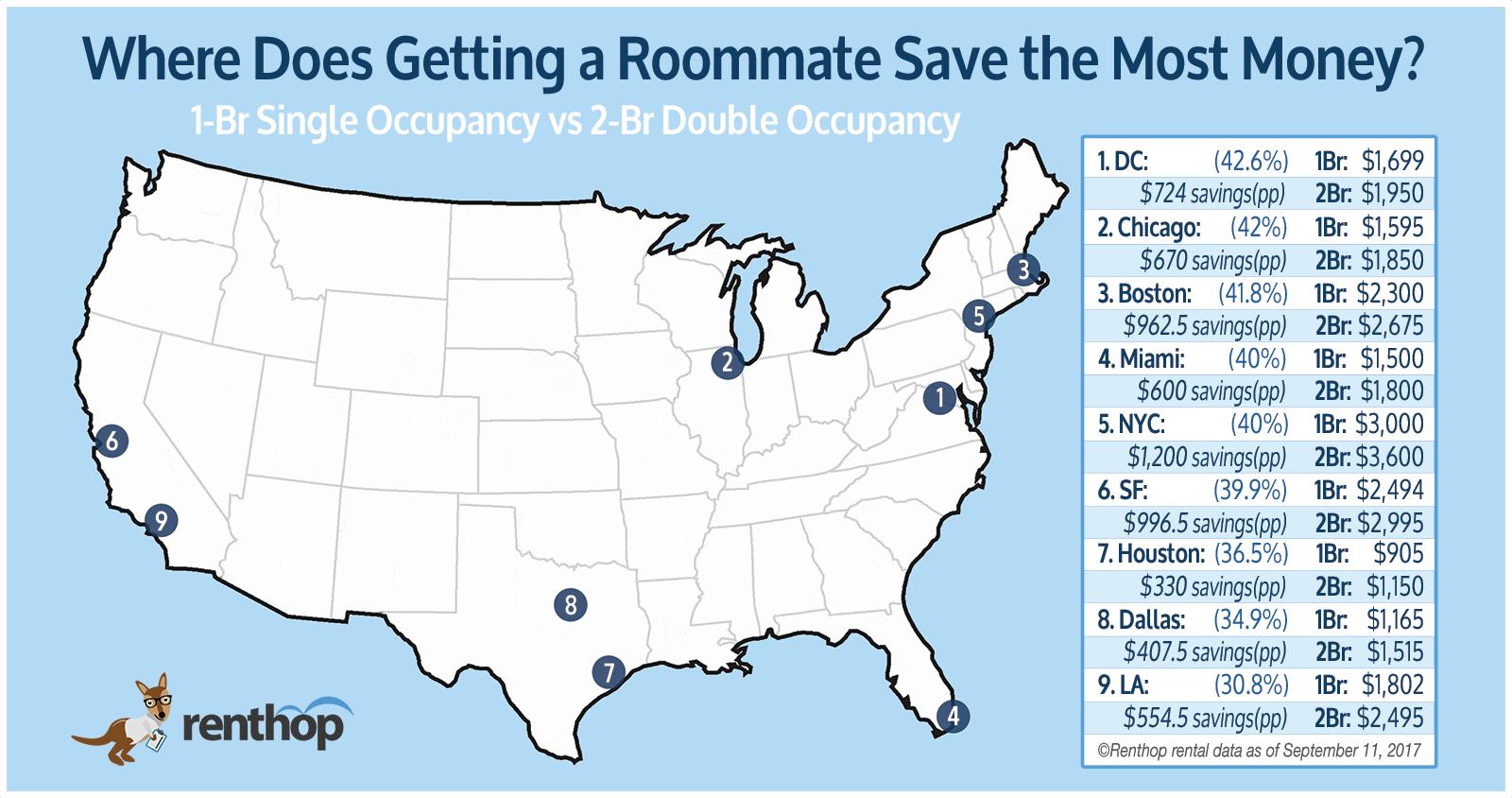National Roommate Savings Map