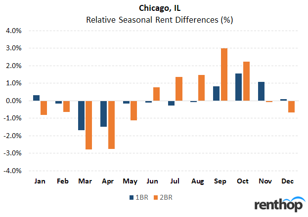 Best time of year to rent an apartment in Chicago, IL