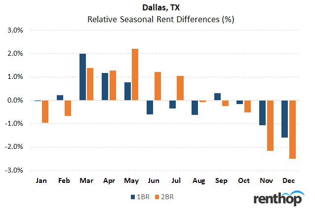 Best time of year to rent an apartment in Dallas, TX