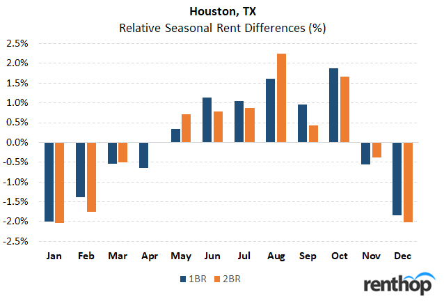 Best time of year to rent an apartment in Houston, TX