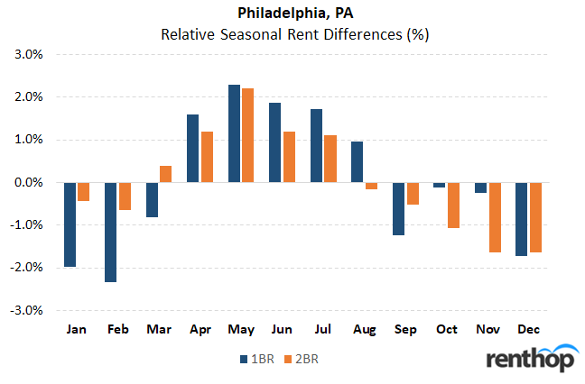 Best time of year to rent an apartment in Philadelphia, PA