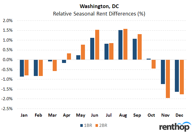 Best time of year to rent an apartment in Washington, DC