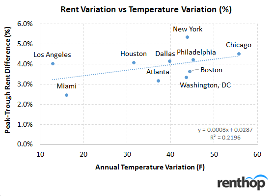 Does the weather affect rents?
