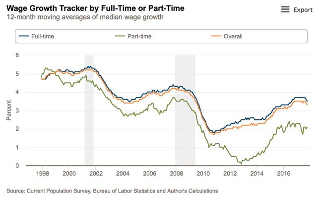 wage-growth-tracker