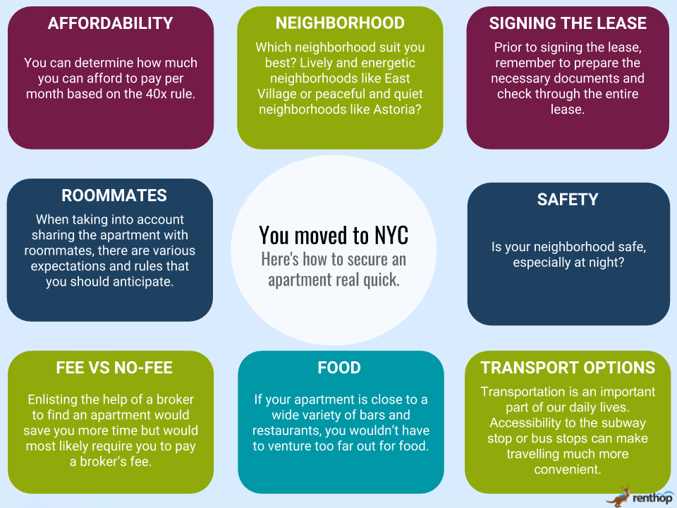 infographics securing an apartment - You moved to NYC – Right here's learn how to safe an house actual fast