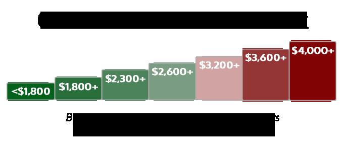 RentHop NYC Subway Median Rent Map 2019