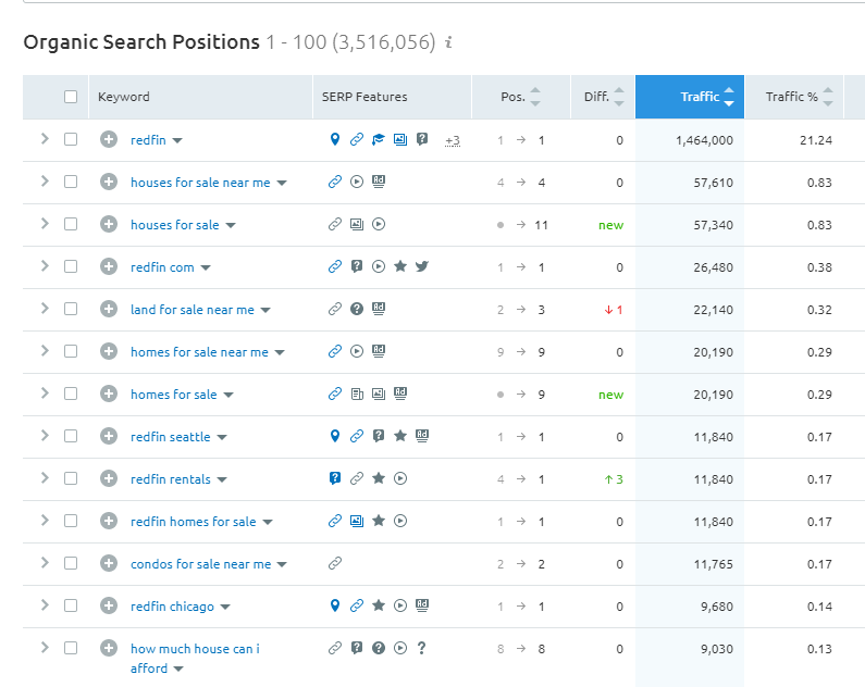 Organic Search Positions #2