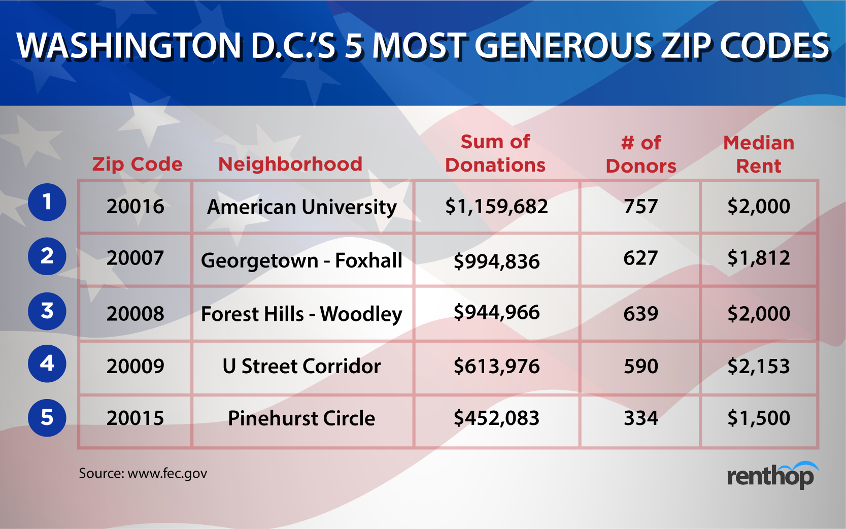 Get To Know Your Washington Neighbors Political Views - Us zip code for washington dc